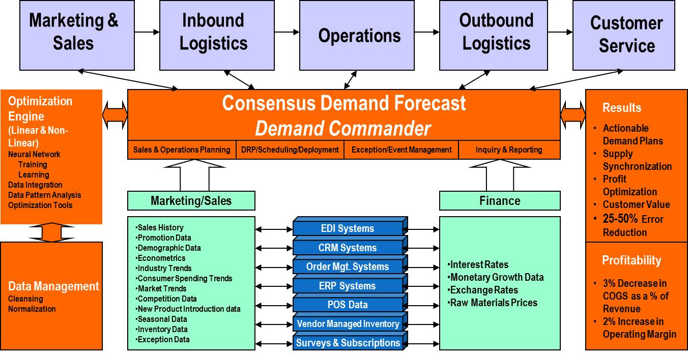 Demand commander a complete s amp op platform that drives measureable